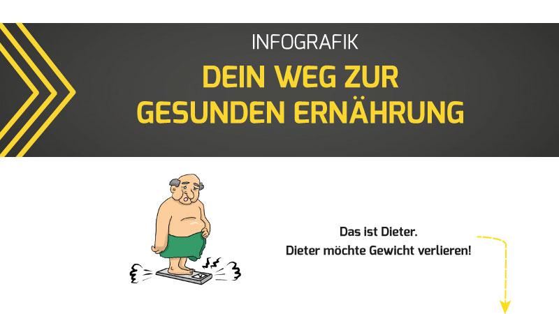 Fitness Ernährung Köln Mülheim
